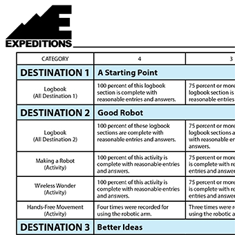 Pitsco Education - Sample Career Expedition Grading Rubric