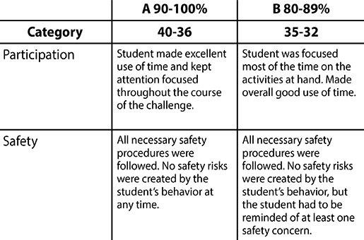 Pitsco Education - STEM Units - Sample Grading Rubric