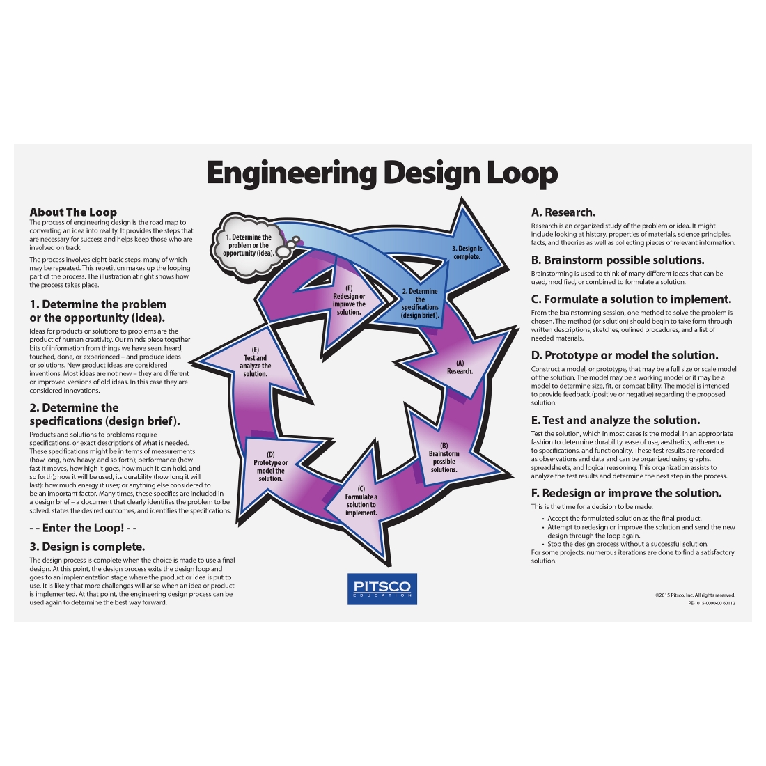 Stem School Loop: Engineering Design Loop Poster Set (W60112