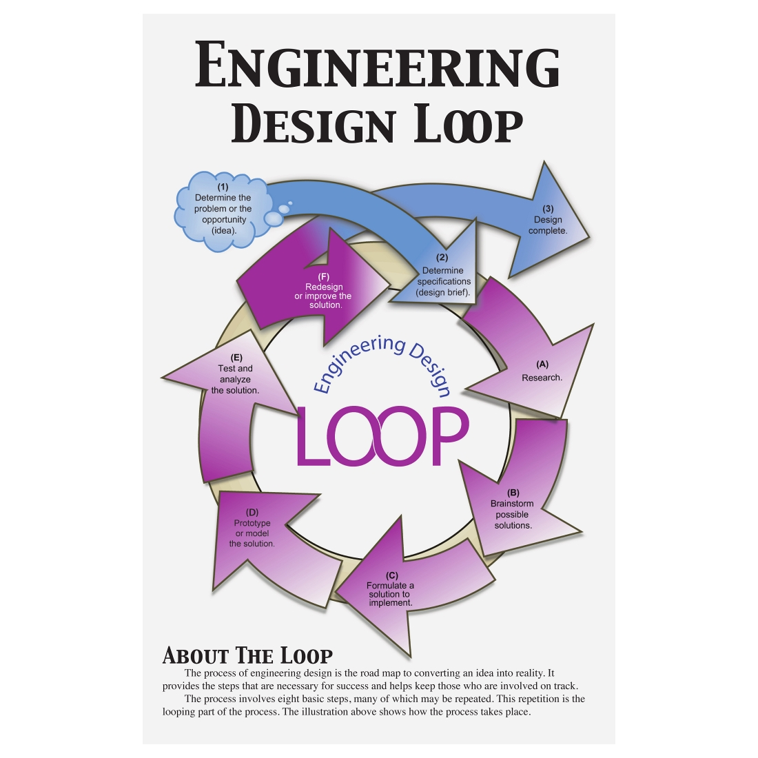 engineering design loop poster set type posters add to. Black Bedroom Furniture Sets. Home Design Ideas