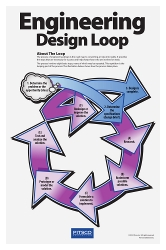 Engineering Design Loop Poster Set