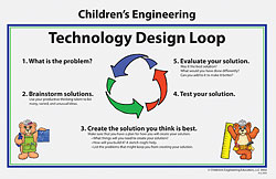 Technology Design Loop Poster